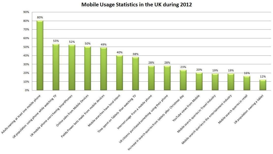 Mobile_Usage_Stats_in_UK_2012