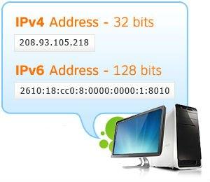 IPv4_IPv6_Examples