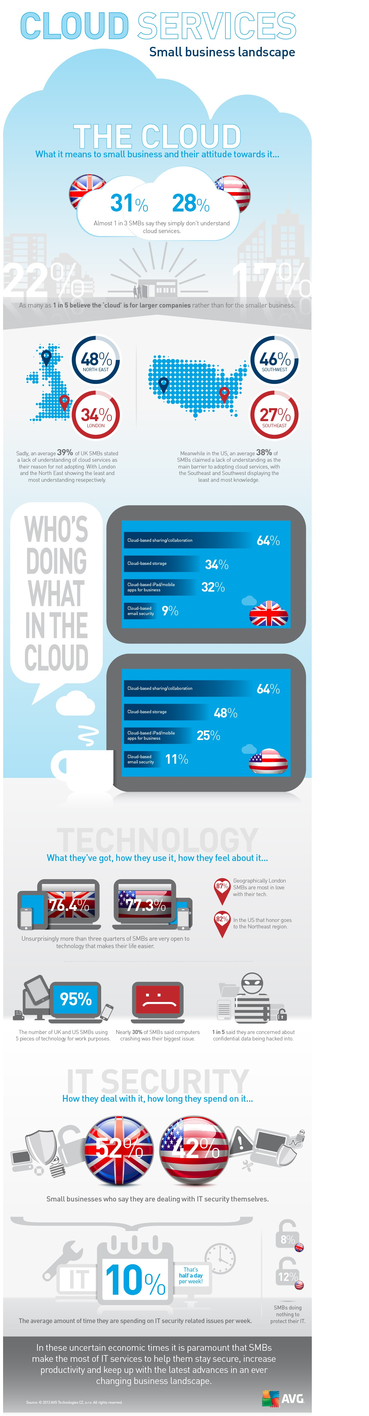Infographic-SMB-Cloud-Services-Study-September-2012