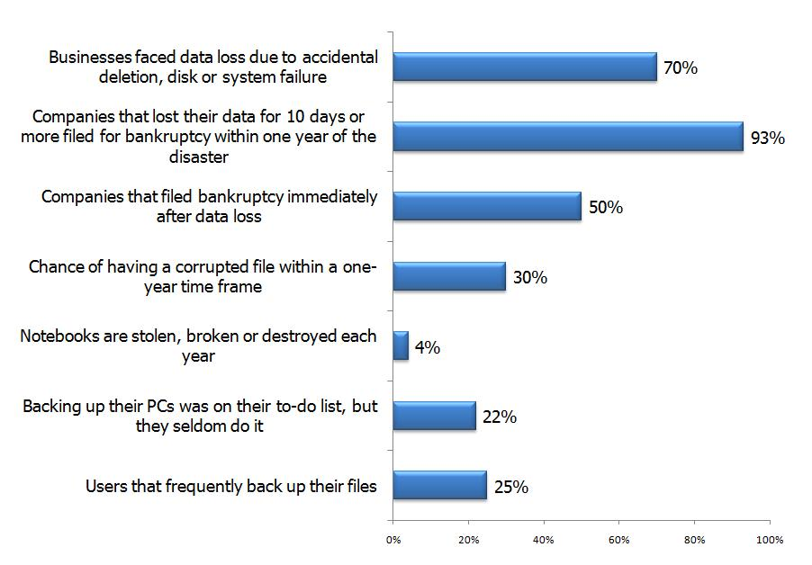 Global Statistics for Data Loss-Chart3