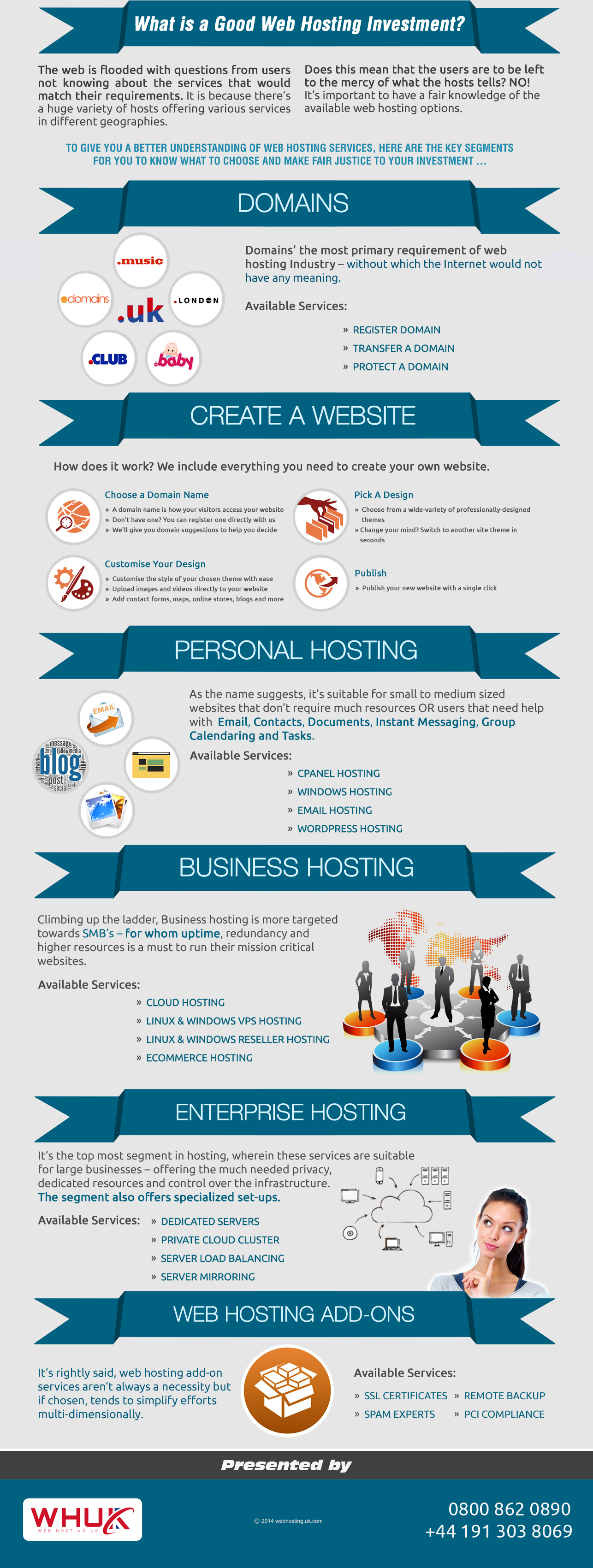 Infographics-Standard-Protocols-for-Web-Hosting-Investments