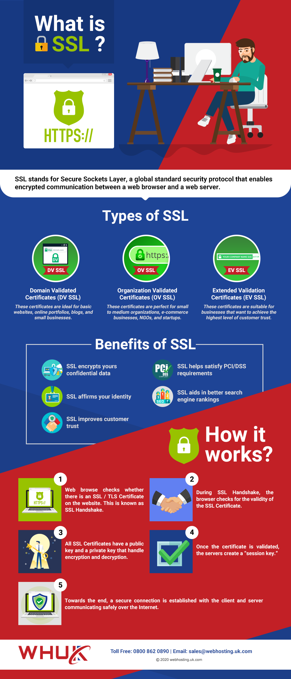 SSL Certificate Infographics